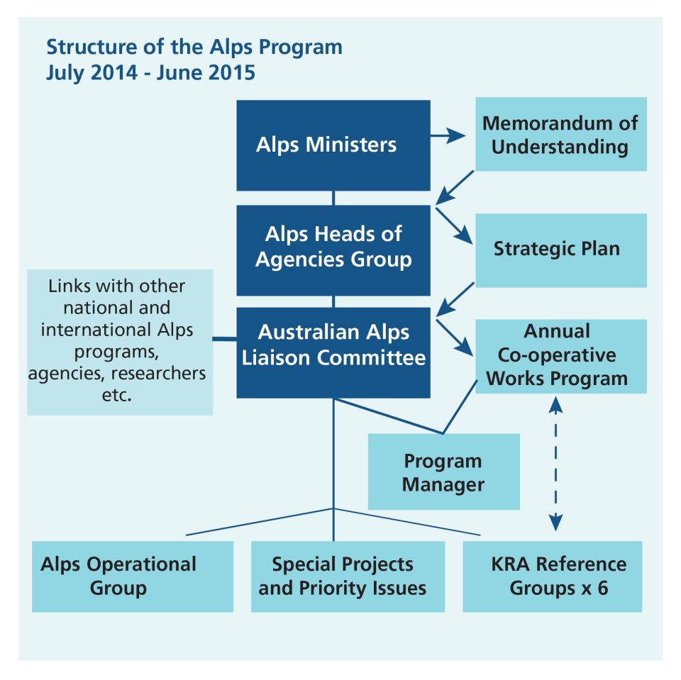 Alps program structure chart